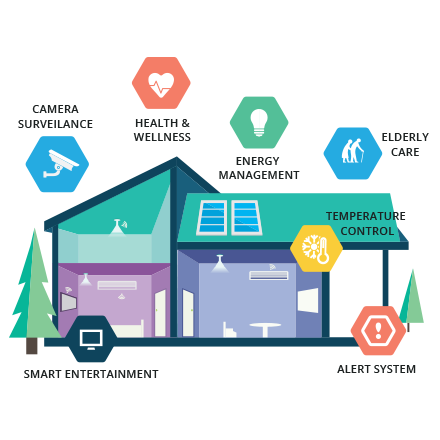 Smart Home - DFS Services Home Security Systems in India